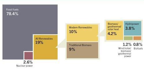 kuresel-enerji-kaynak2012