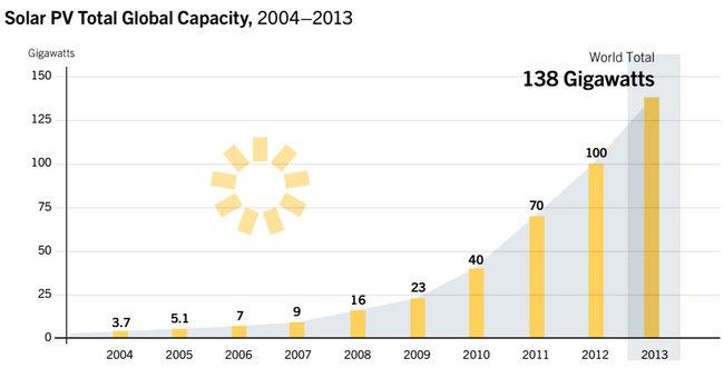 Küresel solar kapasite