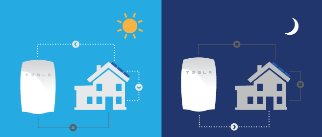 tesla-how-powerwall-works